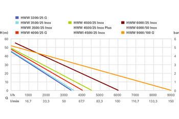 Vodárna domácí HWWI 3500/25 Inox  - 5